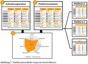 Auswahl der richtigen Plattform mit Hilfe des aperto Rahmenwerkes
