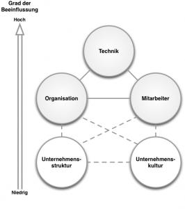 Unternehmensstruktur und -kultur können nur indirekt beeinflusst werden, sind aber für den Erfolg von sozialen Technologien sehr wichtig
